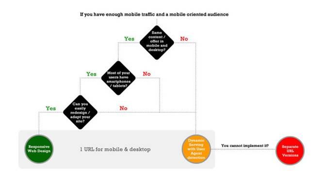 Infographie : choisir une configuration pour un site mobile